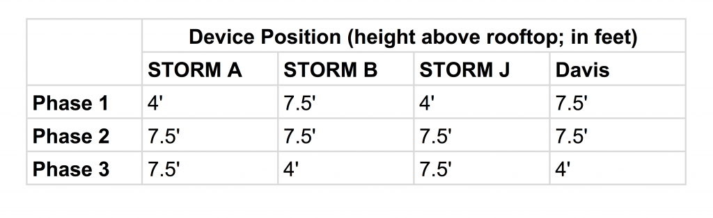 device position: real-world wind test of the BloomSky storm